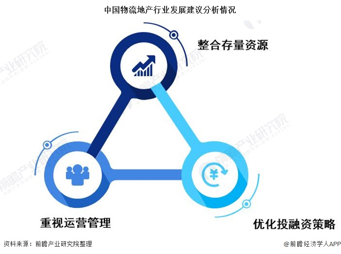 中国物流地产行业发展建议分析情况
