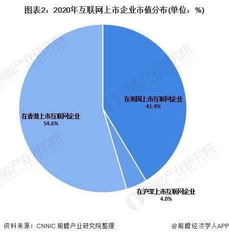 圖表2:2020年互聯網上市企業市值分布(單位:%)