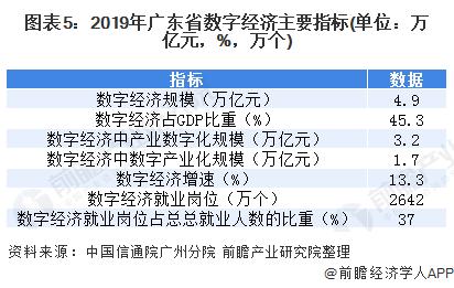 图表5:2019年广东省数字经济主要指标(单位:万亿元,%,万个)
