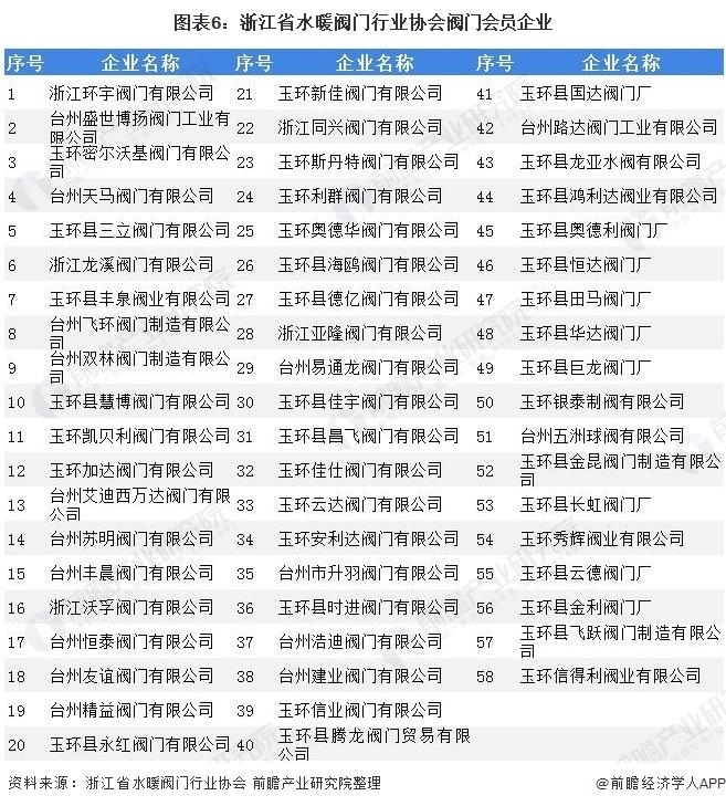图表6:浙江省水暖阀门行业协会阀门会员企业