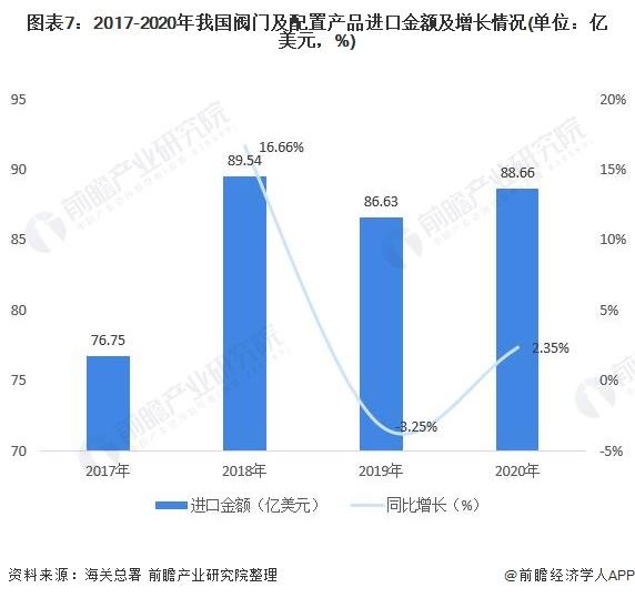 图表7:2017-2020年我国阀门及配置产品进口金额及增长情况(单位:亿美元,%)