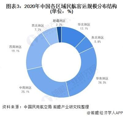 图表3:2020年中国各区域民航客运规模分布结构(单位:%)
