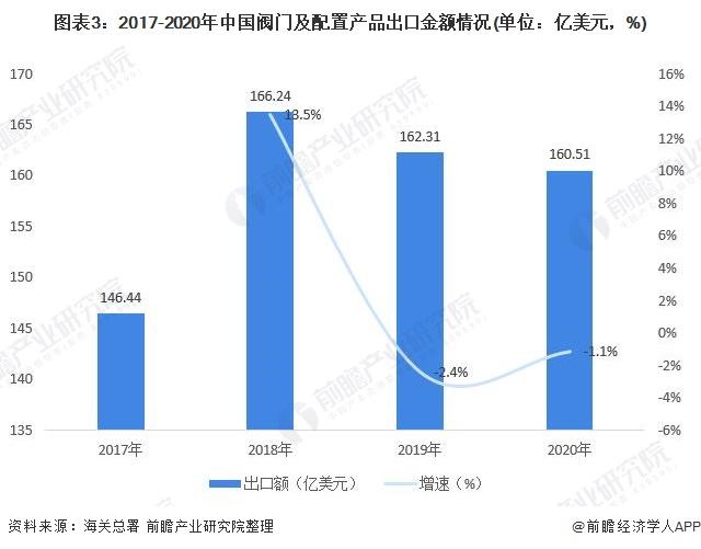 图表3:2017-2020年中国阀门及配置产品出口金额情况(单位:亿美元,%)