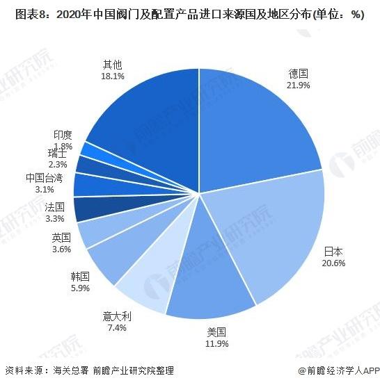 图表8:2020年中国阀门及配置产品进口来源国及地区分布(单位:%)