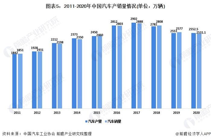 圖表5:2011-2020年中國汽車產銷量情況(單位:萬輛)