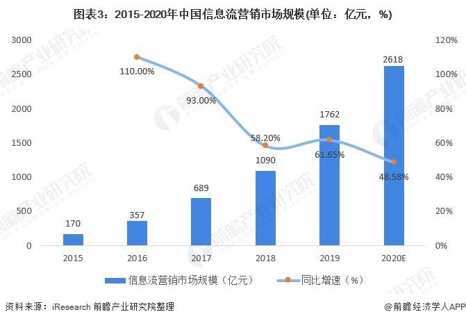 图表3:2015-2020年中国信息流营销市场规模(单位:亿元,%)