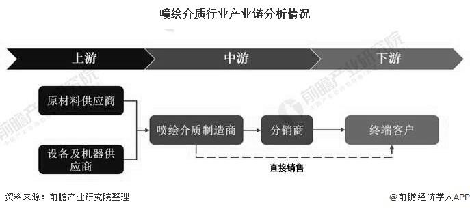 喷绘介质行业产业链分析情况