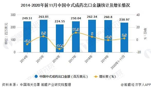 2014-2020年前11月中国中式成药出口金额统计及增长情况