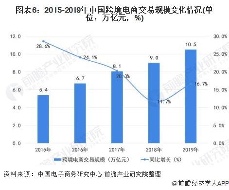 图表6:2015-2019年中国跨境电商交易规模变化情况(单位:万亿元,%)