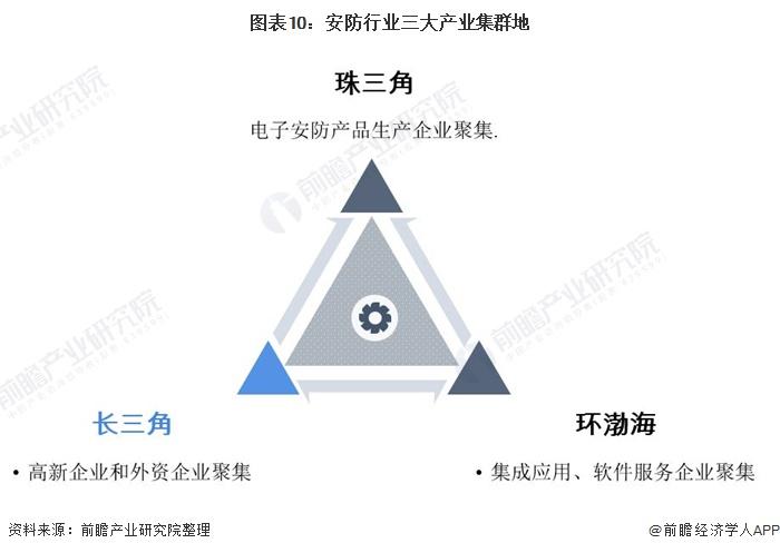 图表10:安防行业三大产业集群地