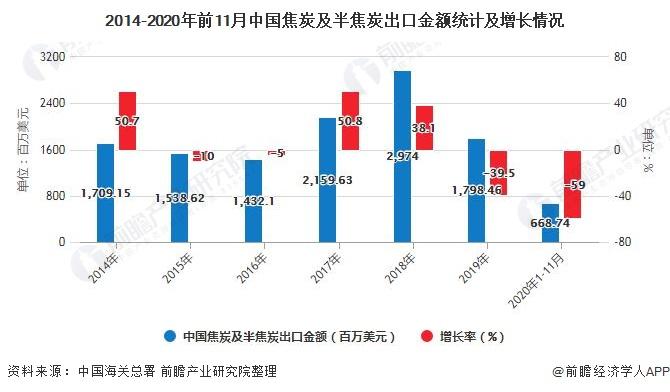 2014-2020年前11月中国焦炭及半焦炭出口金额统计及增长情况