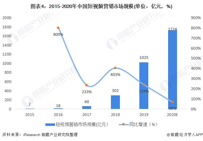 图表4:2015-2020年中国短视频营销市场规模(单位:亿元,%)