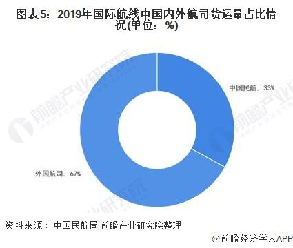 图表5:2019年国际航线中国内外航司货运量占比情况(单位:%)