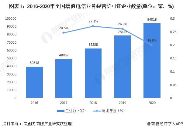 图表1:2016-2020年全国增值电信业务经营许可证企业数量(单位:家,%)