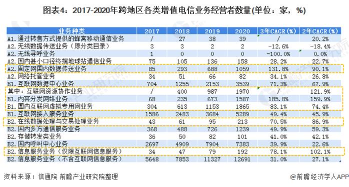 图表4:2017-2020年跨地区各类增值电信业务经营者数量(单位:家,%)