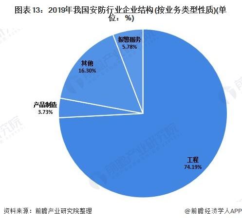 图表13:2019年我国安防行业企业结构(按业务类型性质)(单位:%)