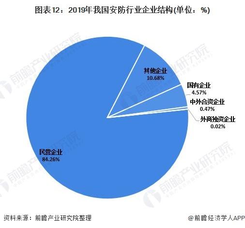 图表12:2019年我国安防行业企业结构(单位:%)