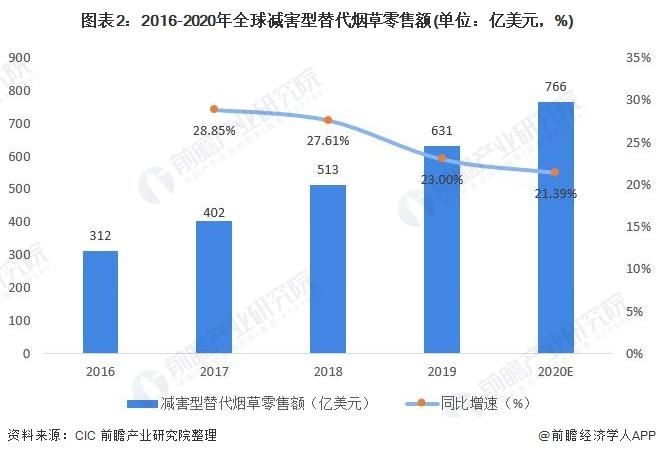 图表2:2016-2020年全球减害型替代烟草零售额(单位:亿美元,%)