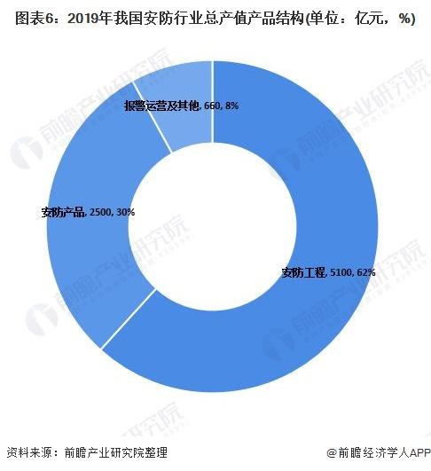 图表6:2019年我国安防行业总产值产品结构(单位:亿元,%)