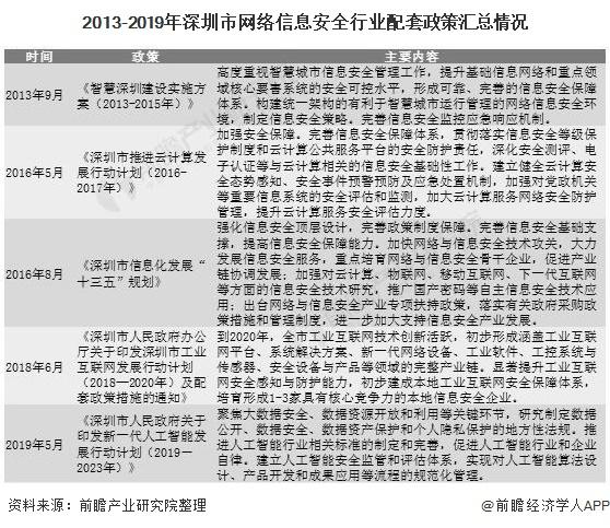 2013-2019年深圳市网络信息安全行业配套政策汇总情况