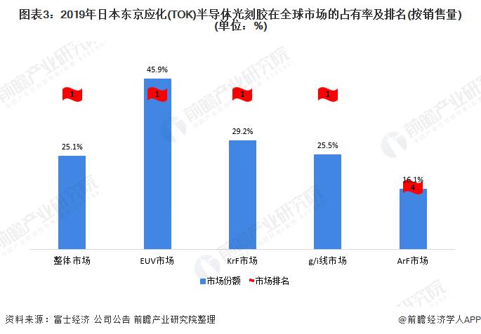 图表3:2019年日本东京应化(TOK)半导体光刻胶在全球市场的占有率及排名(按销售量)(单位:%)
