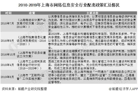 2010-2019年上海市网络信息安全行业配套政策汇总情况