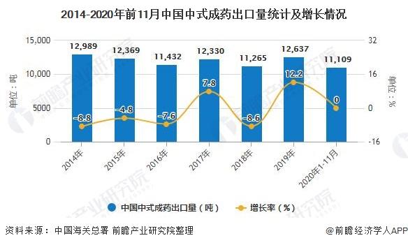 2014-2020年前11月中国中式成药出口量统计及增长情况