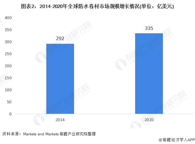 图表2:2014-2020年全球防水卷材市场规模增长情况(单位:亿美元)