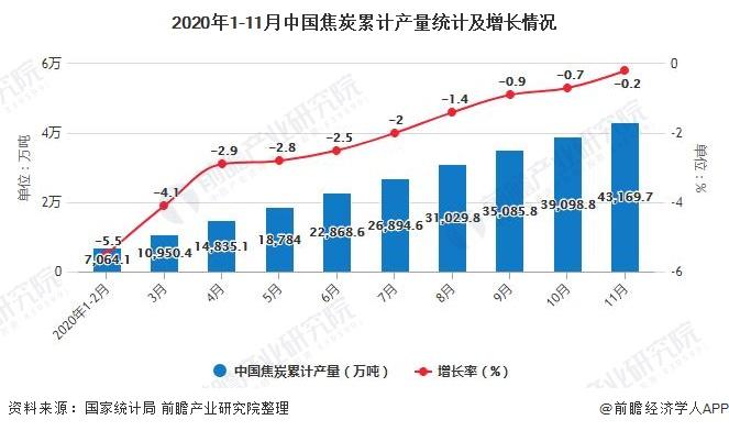 2020年1-11月中国焦炭累计产量统计及增长情况