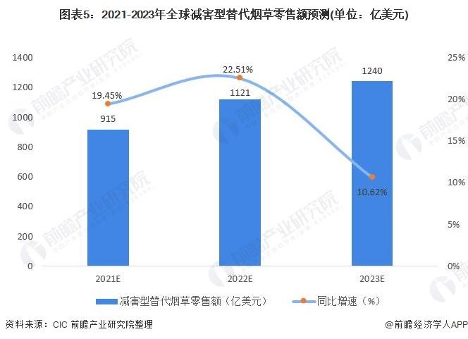 图表5:2021-2023年全球减害型替代烟草零售额预测(单位:亿美元)