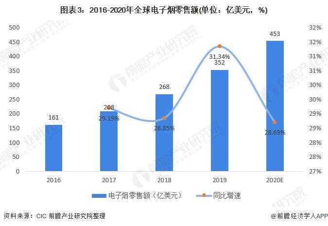 图表3:2016-2020年全球电子烟零售额(单位:亿美元,%)