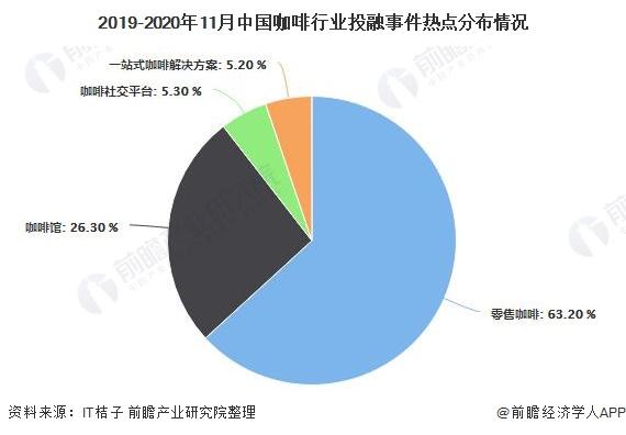 2019-2020年11月中国咖啡行业投融事件热点分布情况