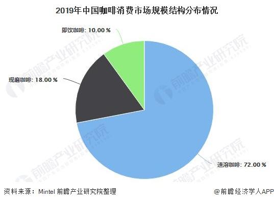 2019年中国咖啡消费市场规模结构分布情况