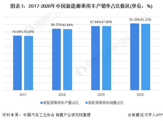 图表1:2017-2020年中国新能源乘用车产销率占比情况(单位:%)
