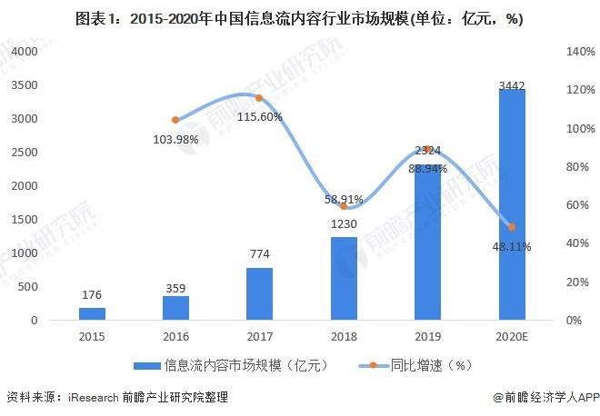 图表1:2015-2020年中国信息流内容行业市场规模(单位:亿元,%)