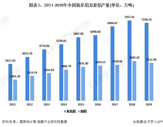 圖表1:2011-2019年中國氧化鋁及原鋁產量(單位:萬噸)