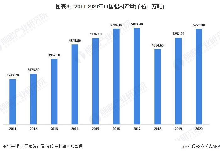 圖表3:2011-2020年中國鋁材產量(單位:萬噸)
