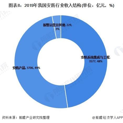 图表8:2019年我国安防行业收入结构(单位:亿元,%)