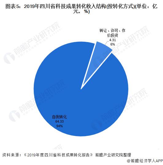 图表5:2019年四川省科技成果转化收入结构(按转化方式)(单位:亿元,%)