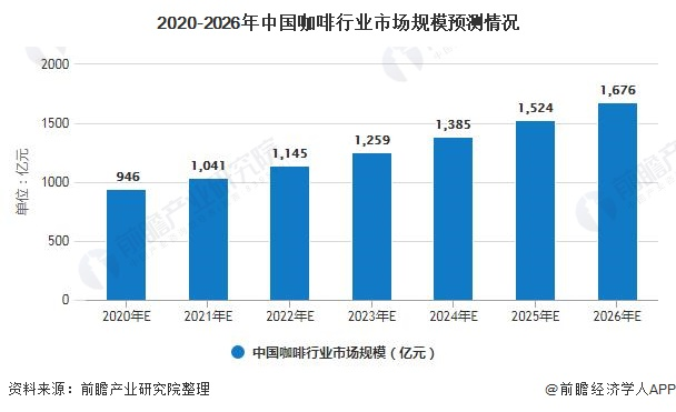 2020-2026年中国咖啡行业市场规模预测情况