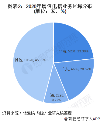 图表2:2020年增值电信业务区域分布(单位:家,%)