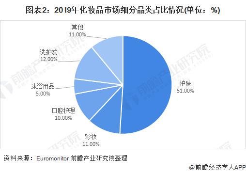 图表2:2019年化妆品市场细分品类占比情况(单位:%)