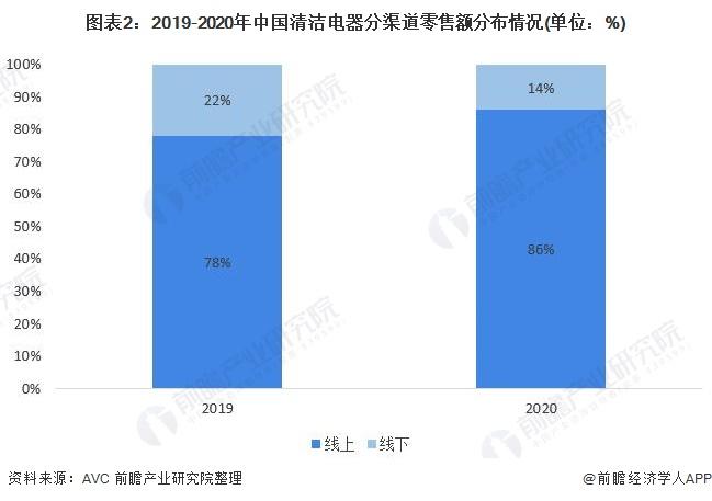 图表2:2019-2020年中国清洁电器分渠道零售额分布情况(单位:%)