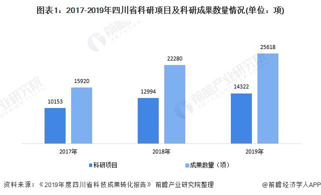图表1:2017-2019年四川省科研项目及科研成果数量情况(单位:项)