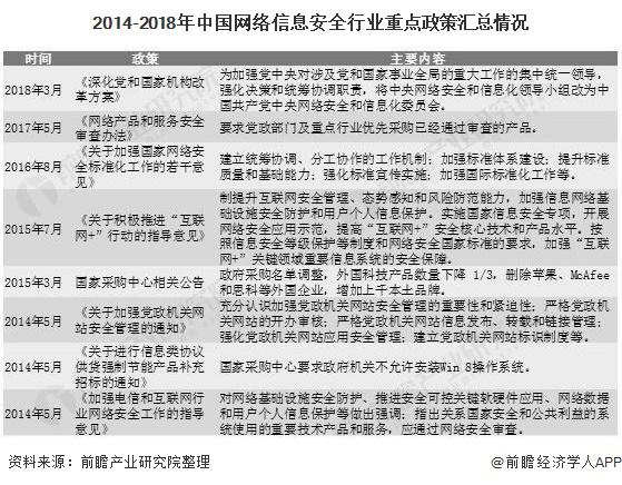 2014-2018年中国网络信息安全行业重点政策汇总情况