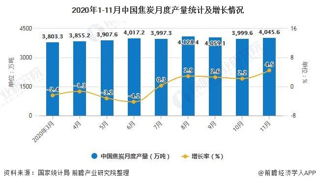 2020年1-11月中国焦炭月度产量统计及增长情况