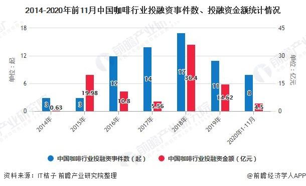 2014-2020年前11月中国咖啡行业投融资事件数、投融资金额统计情况