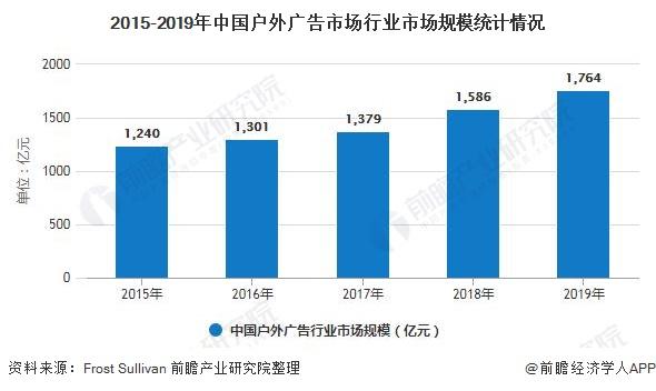 2015-2019年中国户外广告市场行业市场规模统计情况