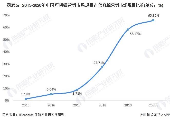 图表5:2015-2020年中国短视频营销市场规模占信息流营销市场规模比重(单位:%)