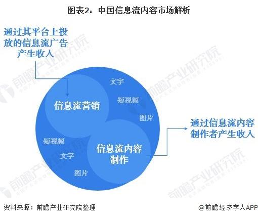 图表2:中国信息流内容市场解析